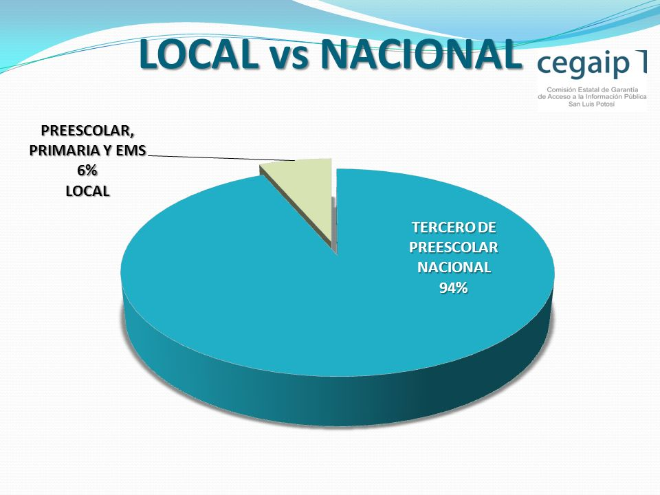 LOCAL vs NACIONAL