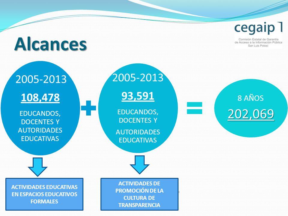 Alcances 202,069 93,591 108,478 8 AÑOS 2005-2013 EDUCANDOS, DOCENTES Y