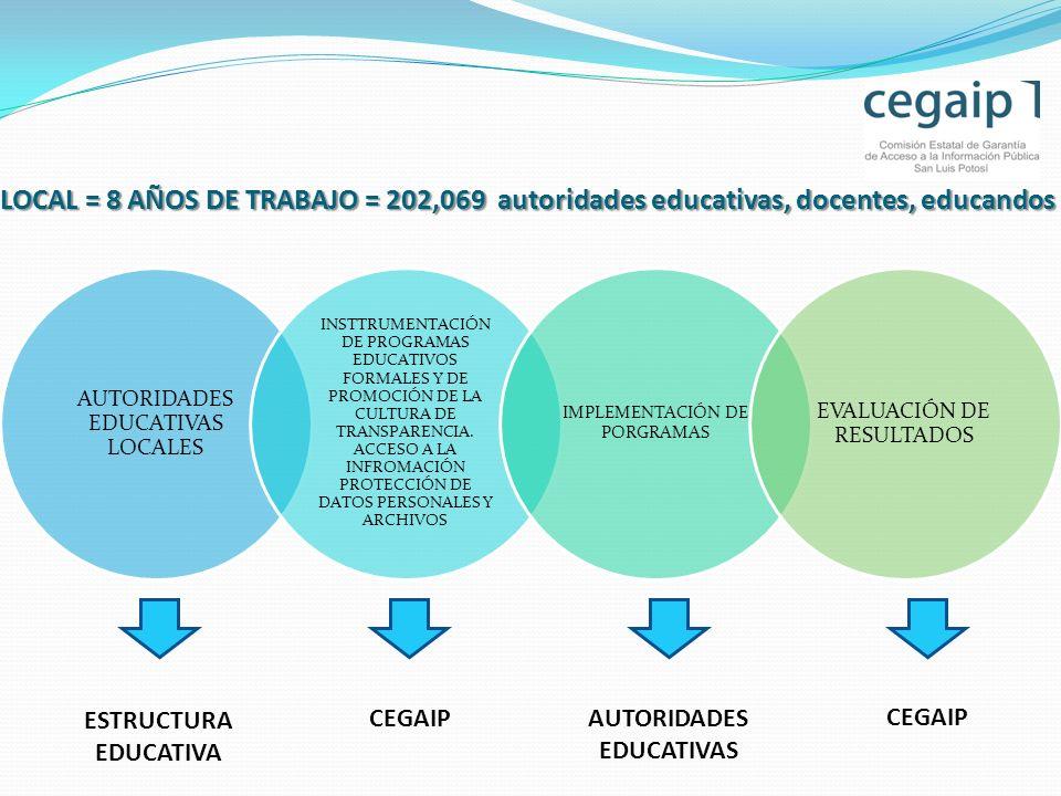 LOCAL = 8 AÑOS DE TRABAJO = 202,069 autoridades educativas, docentes, educandos