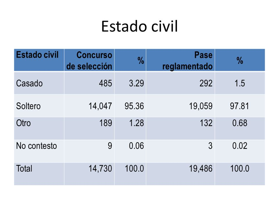 Estado civil Estado civil Concurso de selección % Pase reglamentado
