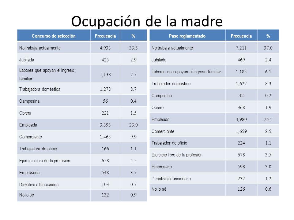 Ocupación de la madre Concurso de selección Frecuencia %