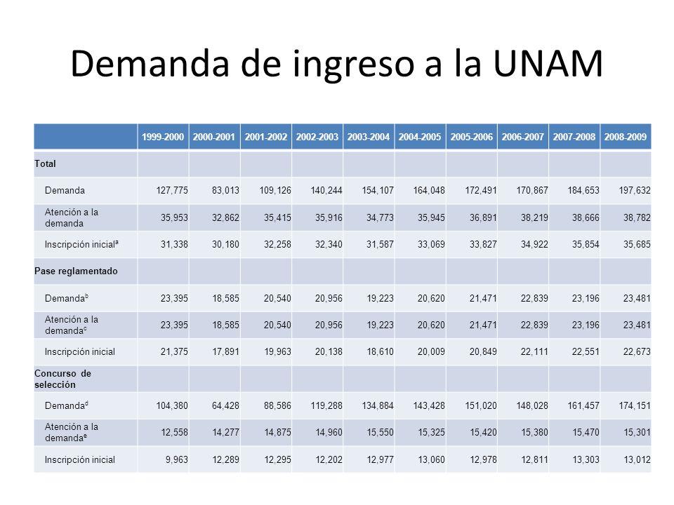Demanda de ingreso a la UNAM