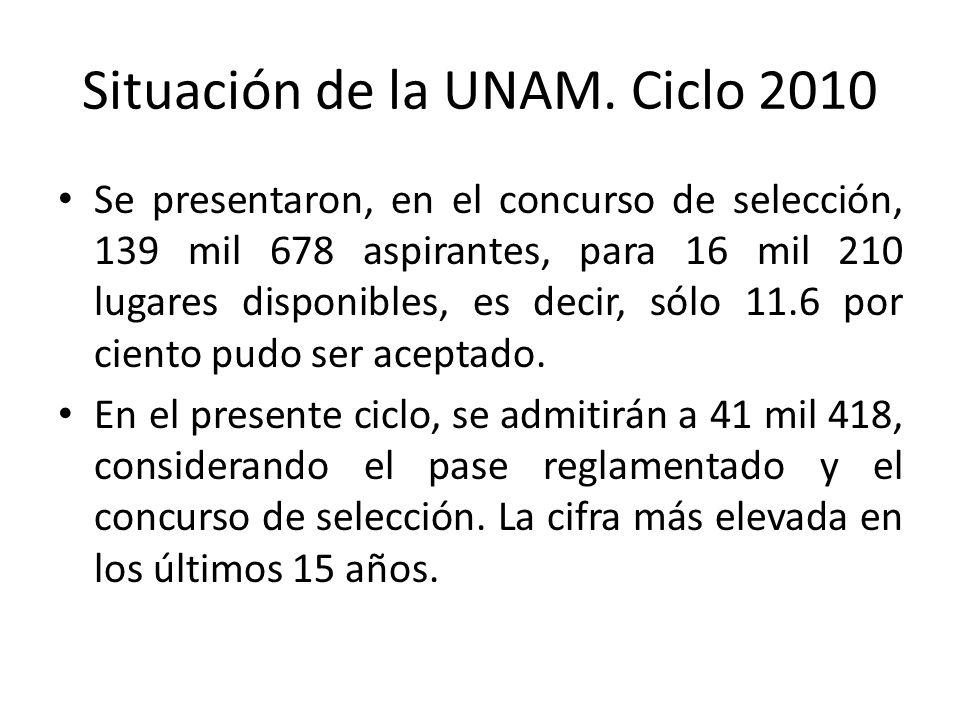 Situación de la UNAM. Ciclo 2010