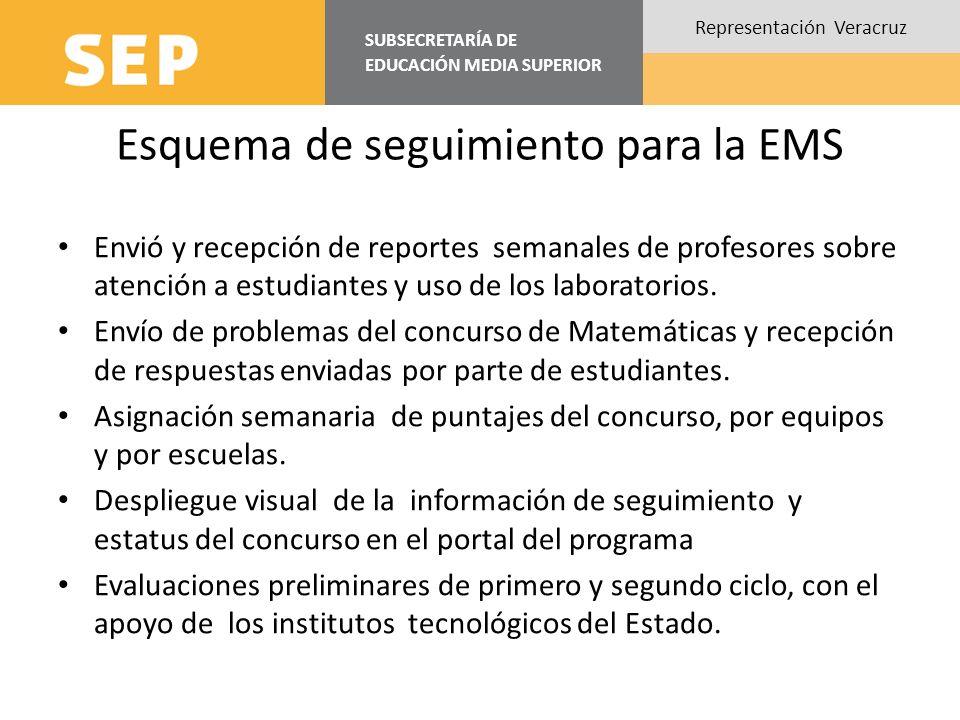 Esquema de seguimiento para la EMS