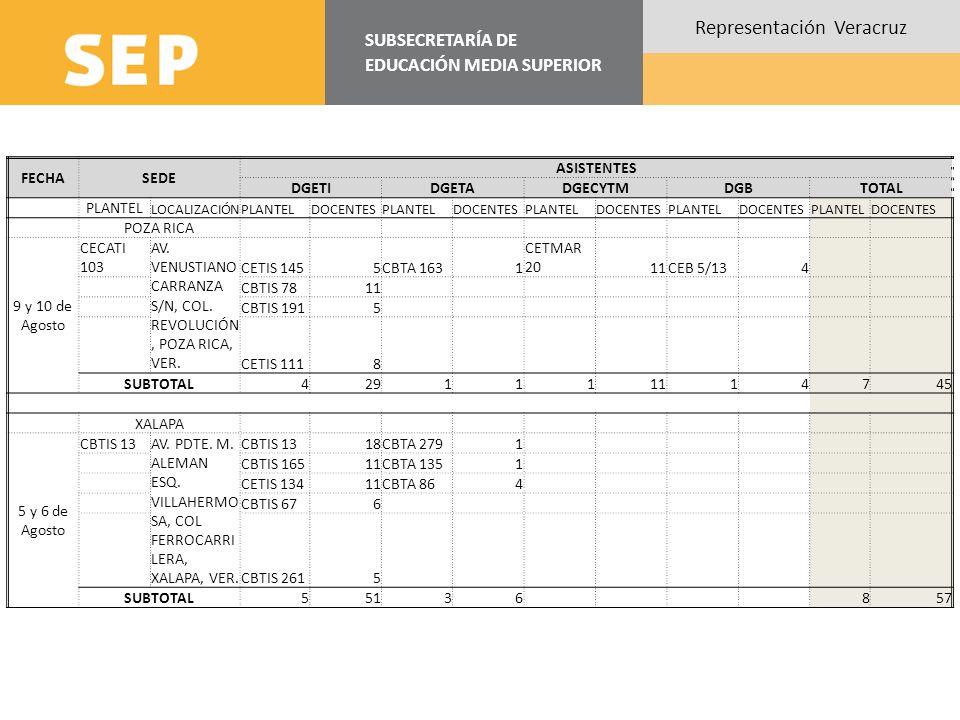 FECHA SEDE ASISTENTES DGETI DGETA DGECYTM DGB TOTAL SUBTOTAL