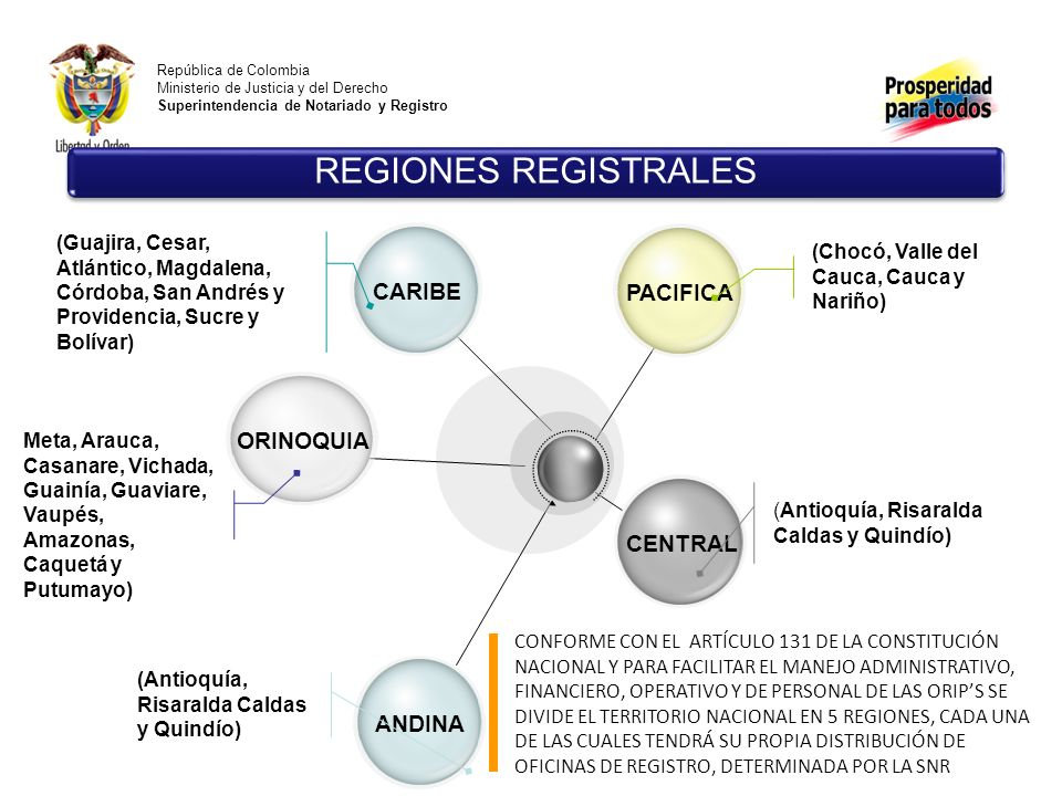 REGIONES REGISTRALES CARIBE PACIFICA ORINOQUIA CENTRAL ANDINA