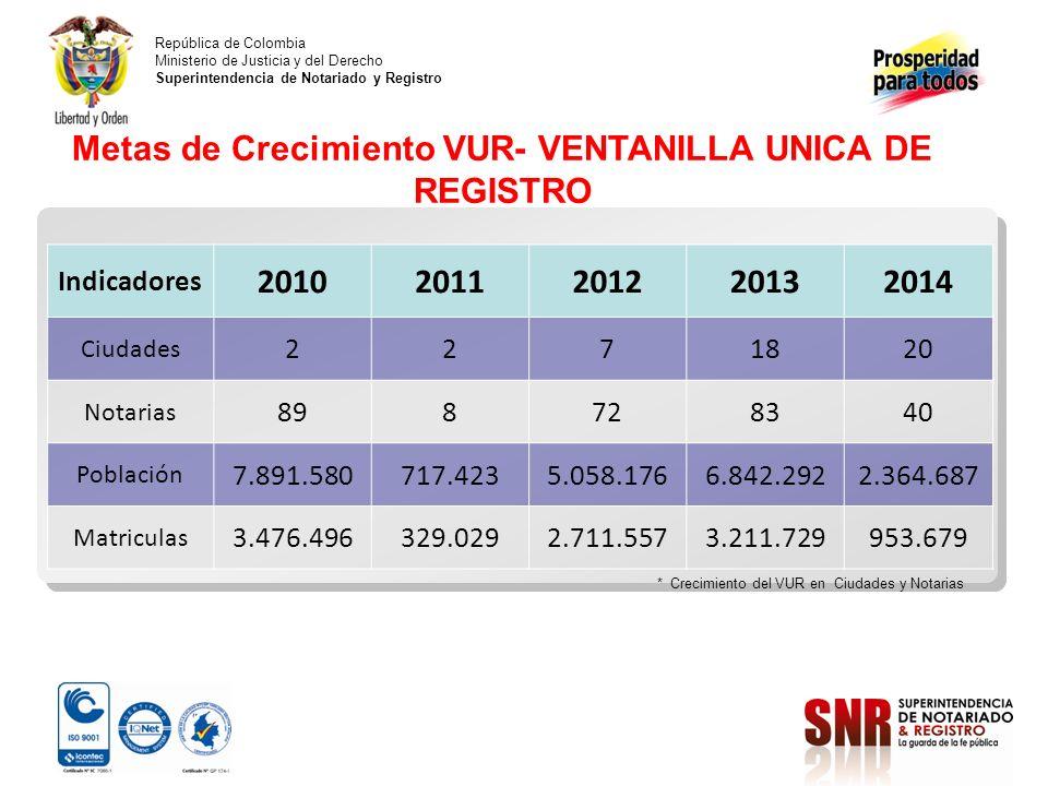 Metas de Crecimiento VUR- VENTANILLA UNICA DE REGISTRO