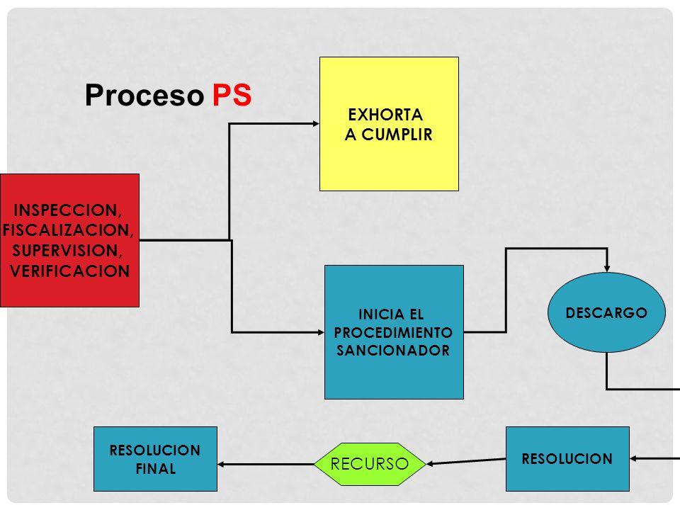 Proceso PS EXHORTA A CUMPLIR INSPECCION, FISCALIZACION, SUPERVISION,