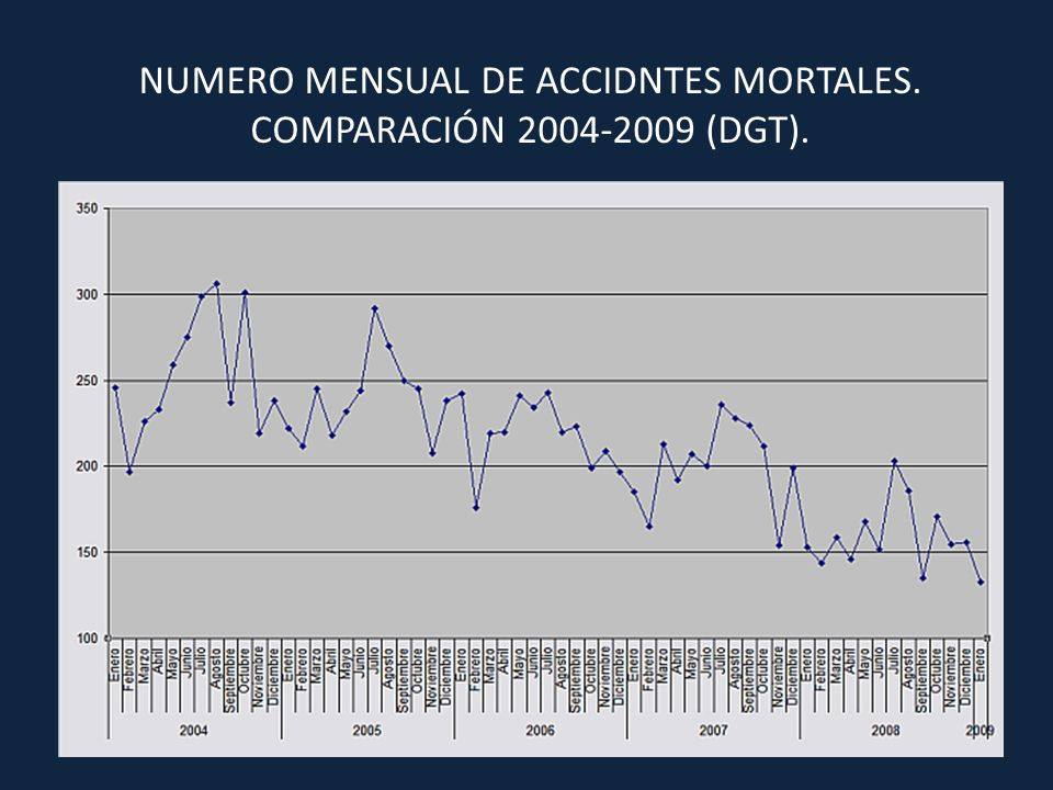 NUMERO MENSUAL DE ACCIDNTES MORTALES.