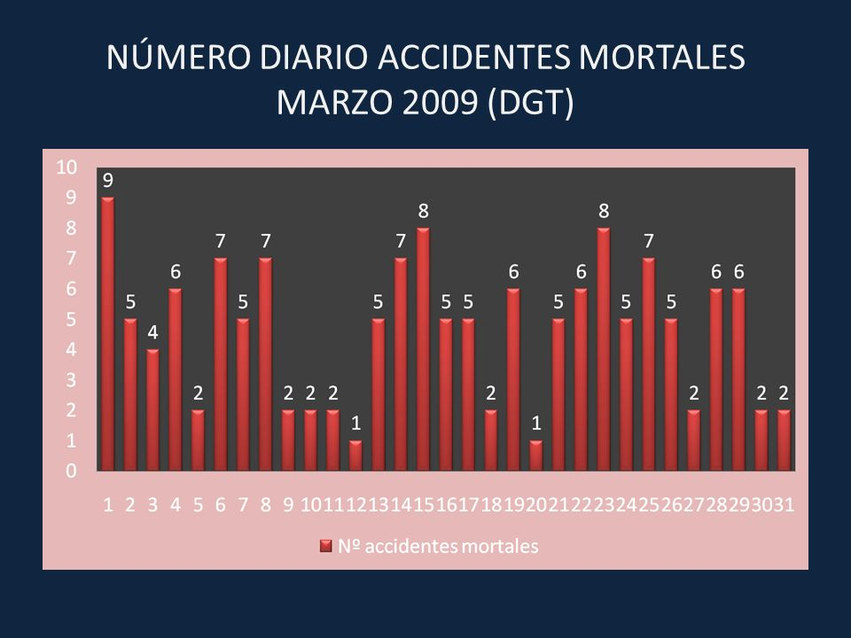 NÚMERO DIARIO ACCIDENTES MORTALES MARZO 2009 (DGT)