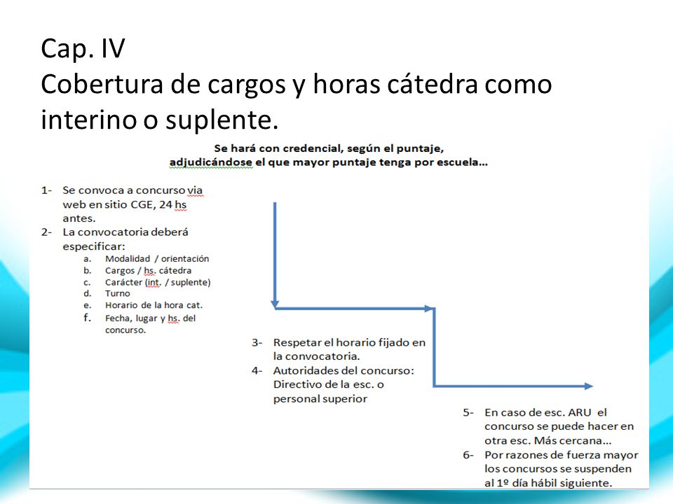 Cap. IV Cobertura de cargos y horas cátedra como interino o suplente.