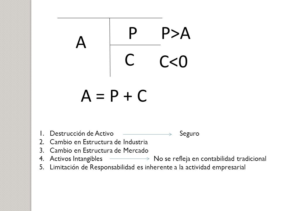 P P>A A C C<0 A = P + C Destrucción de Activo Seguro