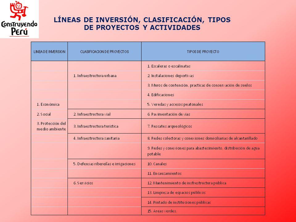 LÍNEAS DE INVERSIÓN, CLASIFICACIÓN, TIPOS DE PROYECTOS Y ACTIVIDADES
