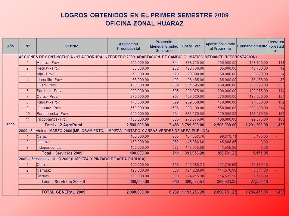 LOGROS OBTENIDOS EN EL PRIMER SEMESTRE 2009 OFICINA ZONAL HUARAZ