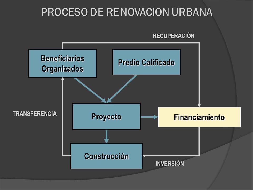 PROCESO DE RENOVACION URBANA Beneficiarios Organizados