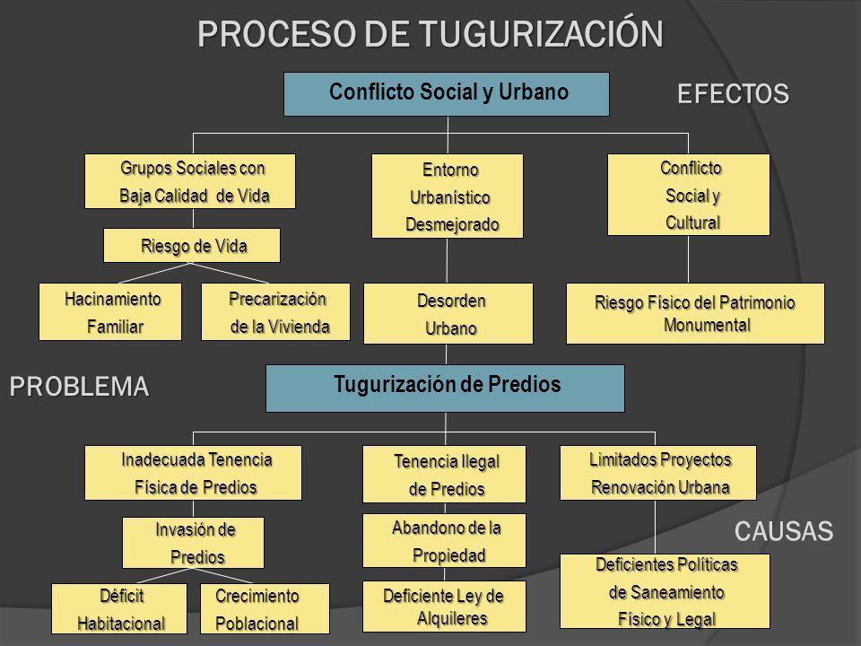 PROCESO DE TUGURIZACIÓN