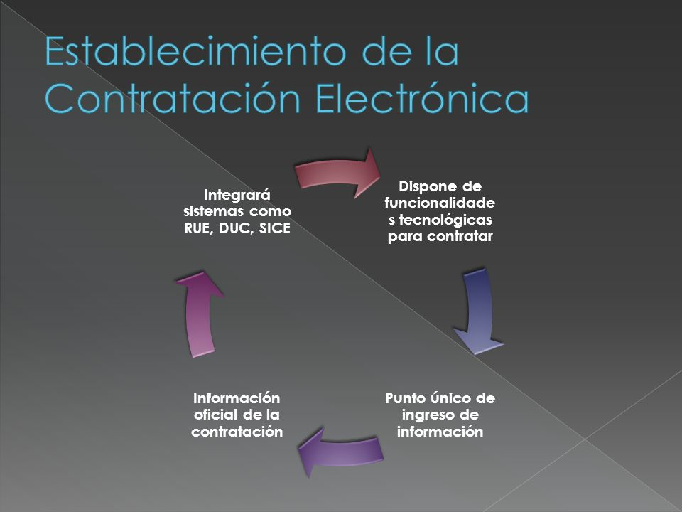 Establecimiento de la Contratación Electrónica