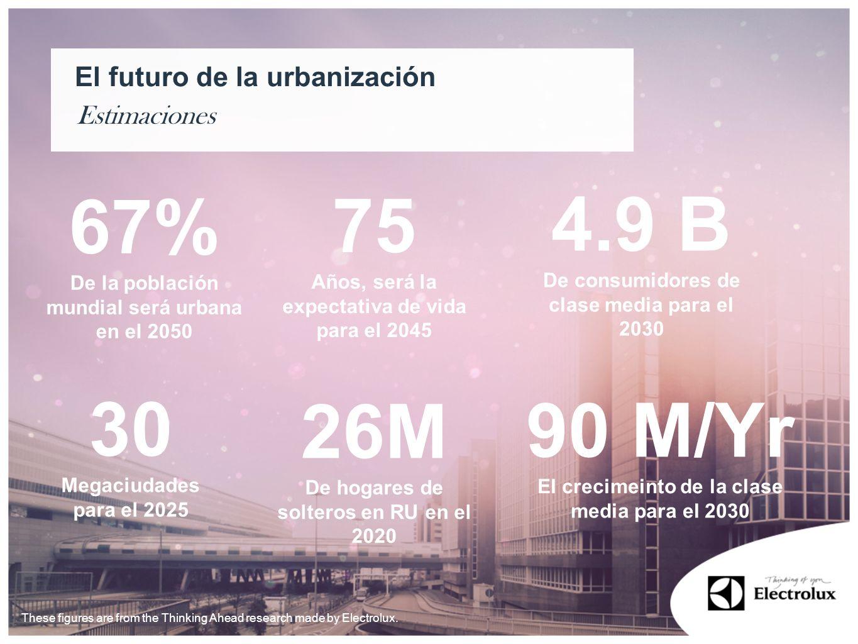 75 4.9 B 67% 30 26M 90 M/Yr El futuro de la urbanización Estimaciones