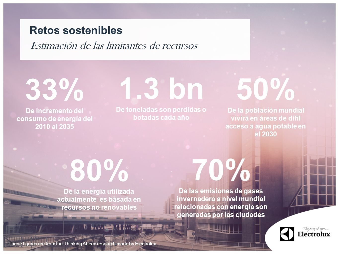 1.3 bn 33% 50% 80% 70% Retos sostenibles