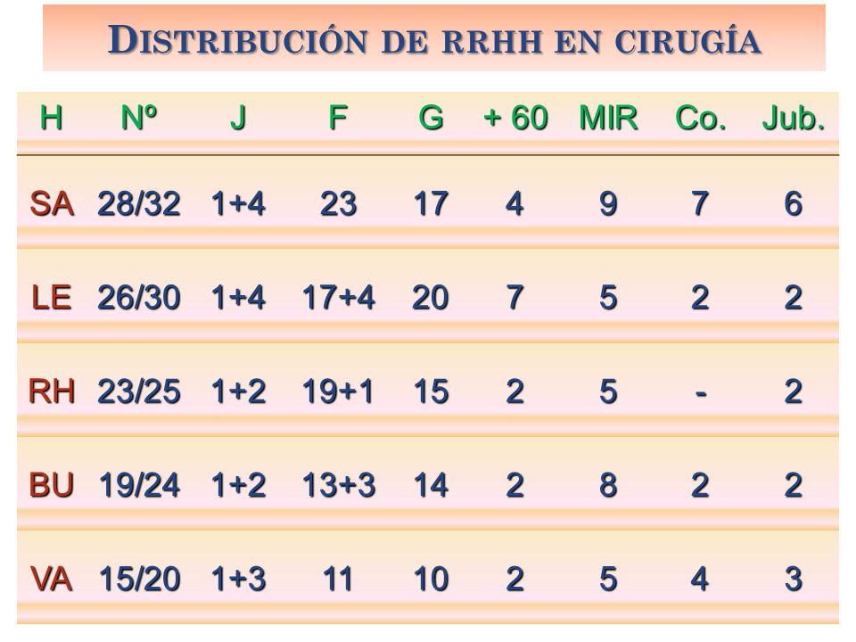 Distribución de rrhh en cirugía