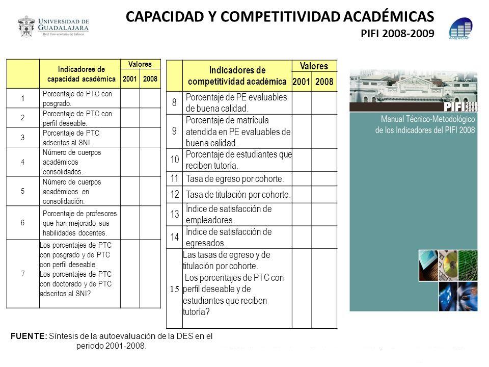 CAPACIDAD Y COMPETITIVIDAD ACADÉMICAS PIFI 2008-2009