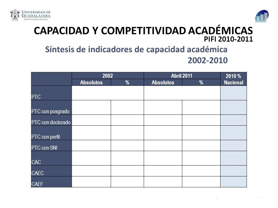 CAPACIDAD Y COMPETITIVIDAD ACADÉMICAS PIFI 2010-2011