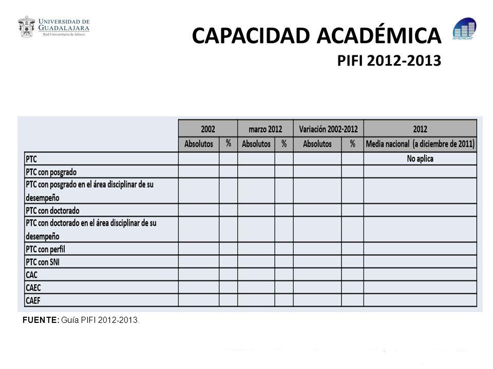 CAPACIDAD ACADÉMICA PIFI 2012-2013