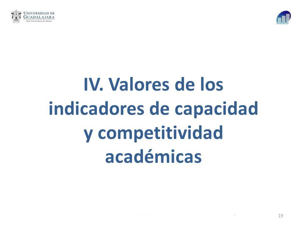 IV. Valores de los indicadores de capacidad y competitividad académicas