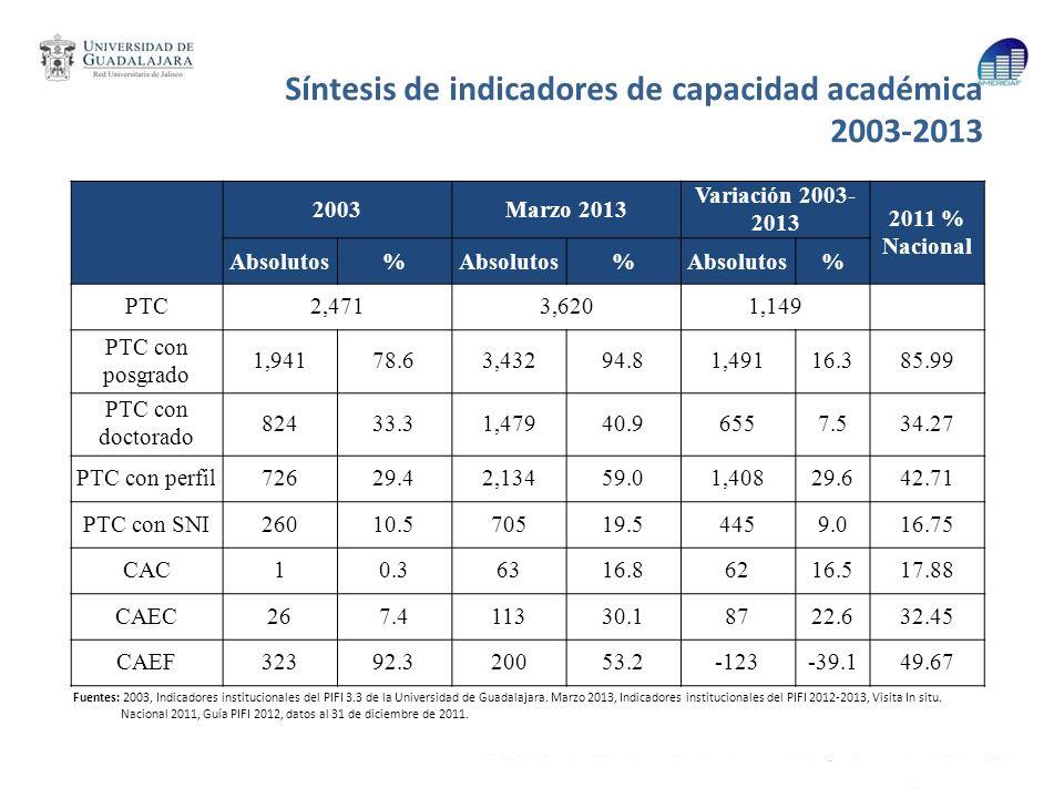 Síntesis de indicadores de capacidad académica 2003-2013