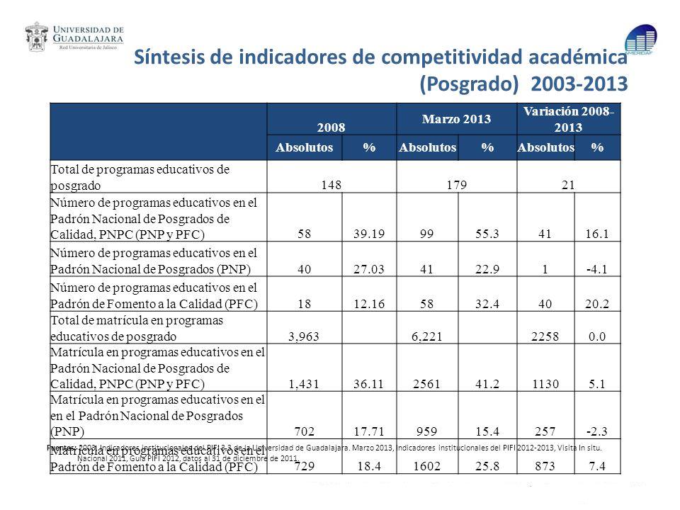 Síntesis de indicadores de competitividad académica