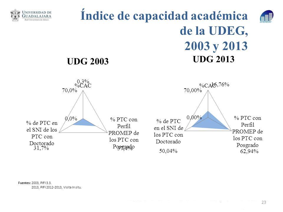 Índice de capacidad académica de la UDEG, 2003 y 2013