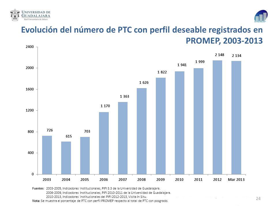 Evolución del número de PTC con perfil deseable registrados en PROMEP, 2003-2013