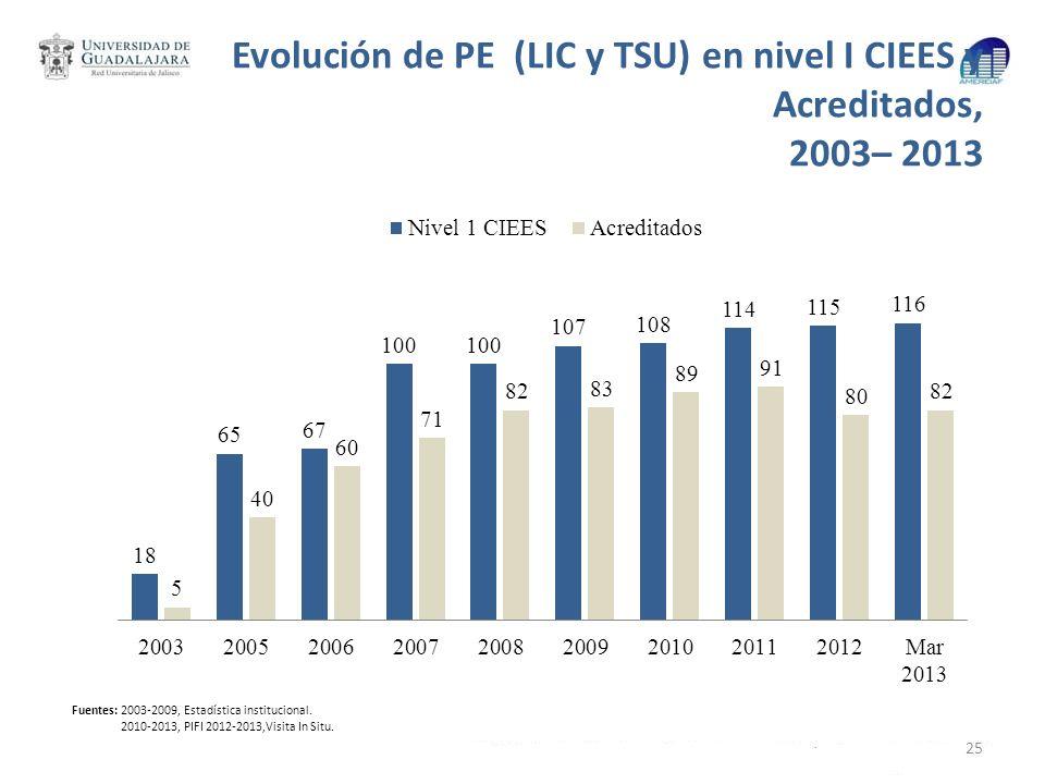 Evolución de PE (LIC y TSU) en nivel I CIEES y Acreditados, 2003– 2013