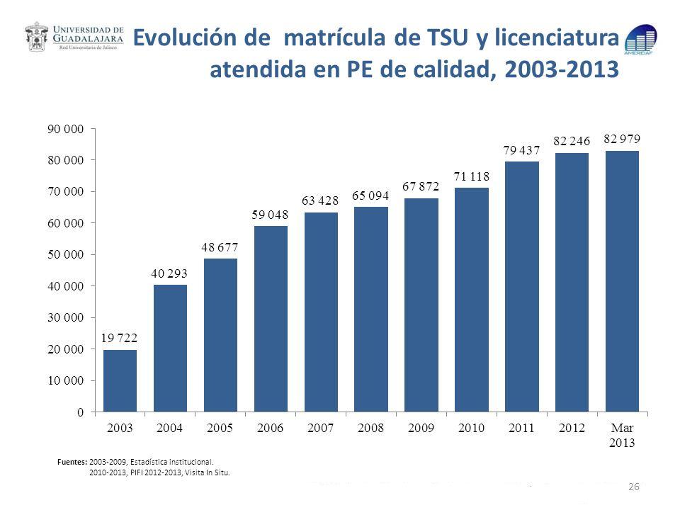 Evolución de matrícula de TSU y licenciatura atendida en PE de calidad, 2003-2013