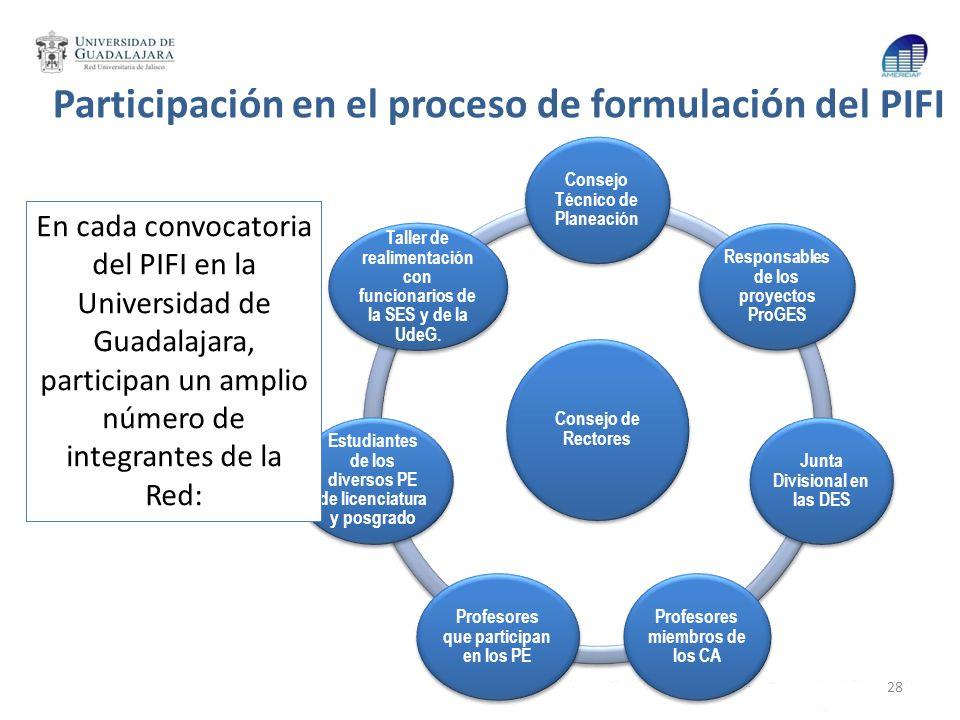 Participación en el proceso de formulación del PIFI