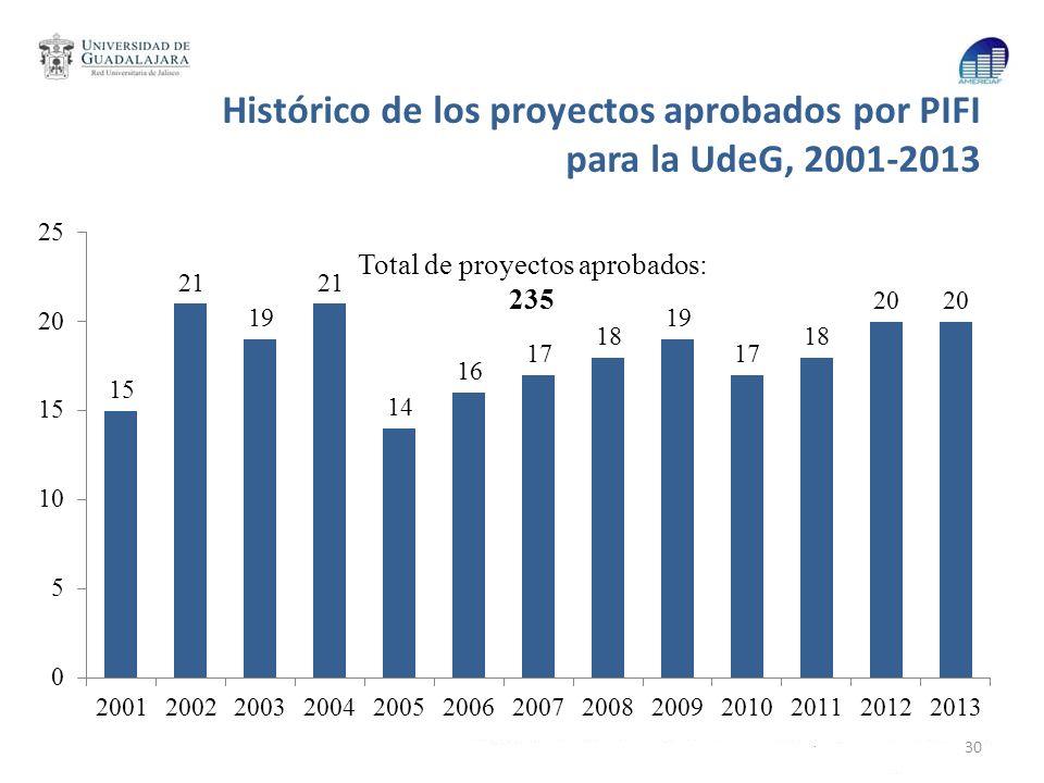 Histórico de los proyectos aprobados por PIFI para la UdeG, 2001-2013