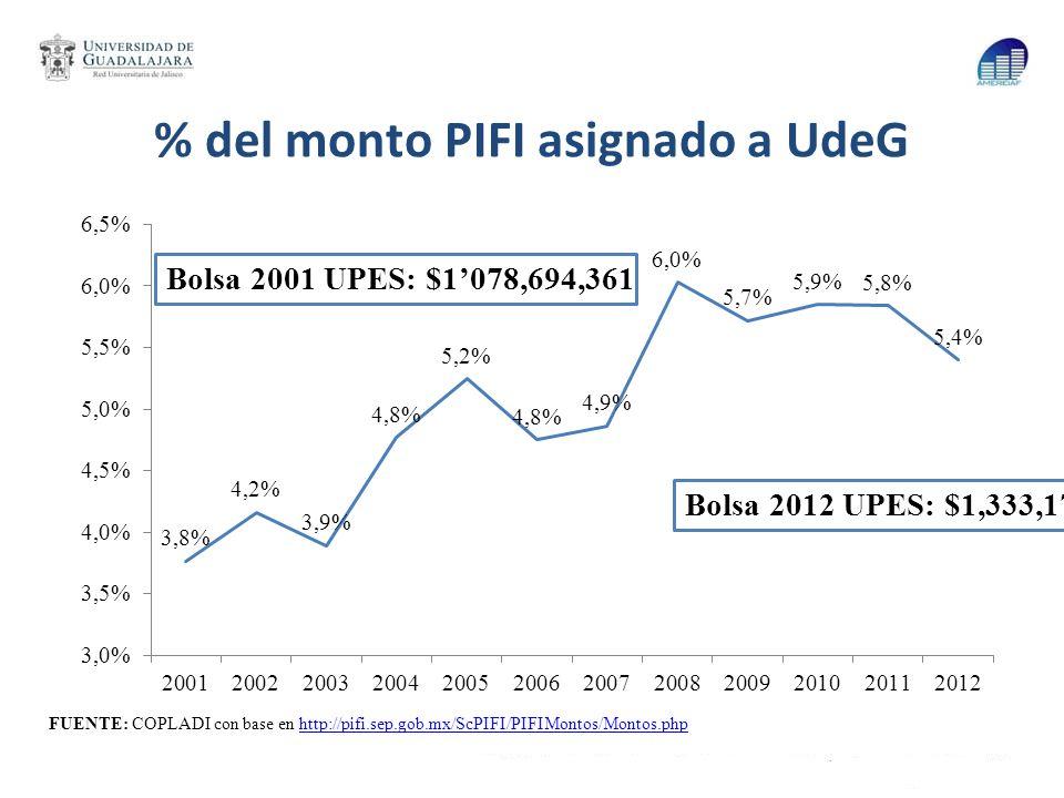 % del monto PIFI asignado a UdeG