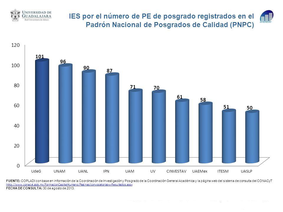 IES por el número de PE de posgrado registrados en el Padrón Nacional de Posgrados de Calidad (PNPC)