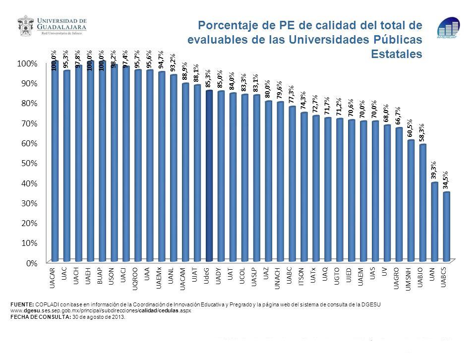 Porcentaje de PE de calidad del total de evaluables de las Universidades Públicas Estatales