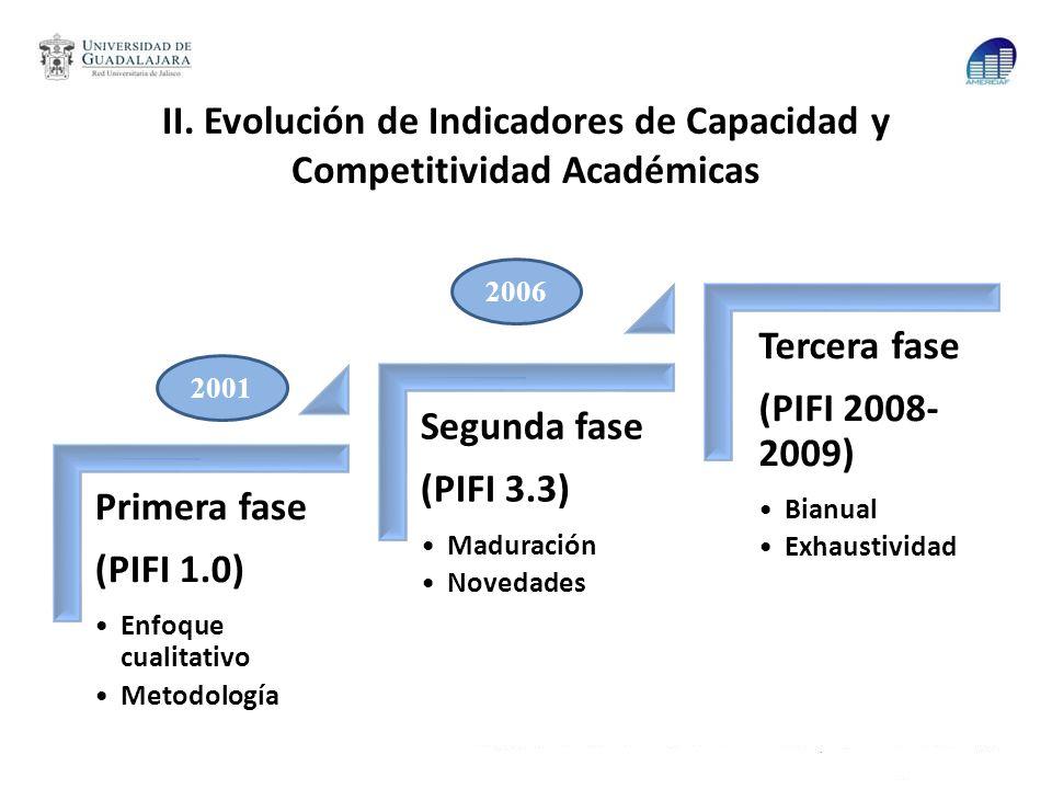 II. Evolución de Indicadores de Capacidad y Competitividad Académicas