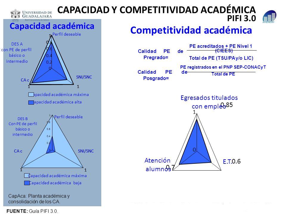 Competitividad académica