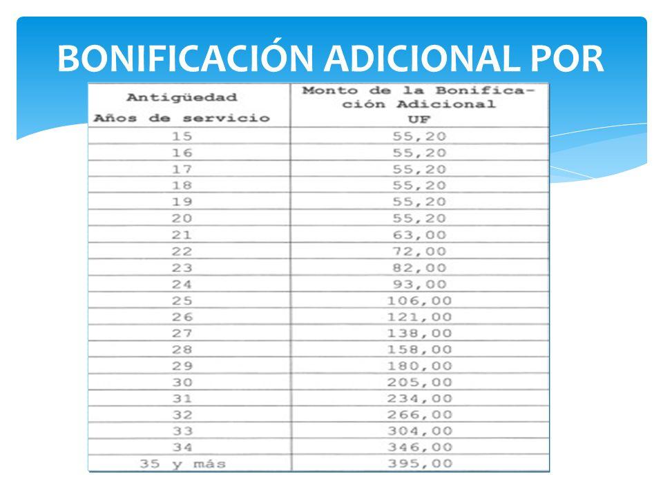 BONIFICACIÓN ADICIONAL POR ANTIGUEDAD