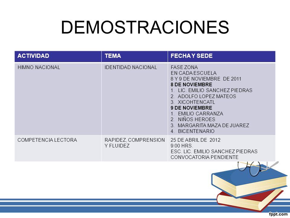 DEMOSTRACIONES ACTIVIDAD TEMA FECHA Y SEDE HIMNO NACIONAL