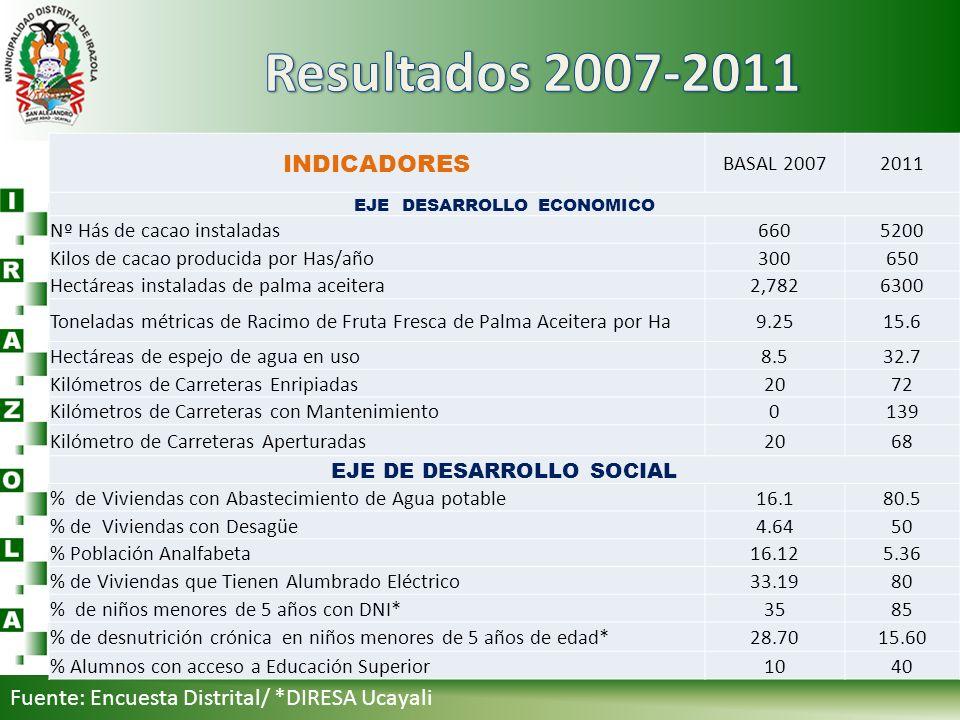 Resultados 2007-2011 INDICADORES