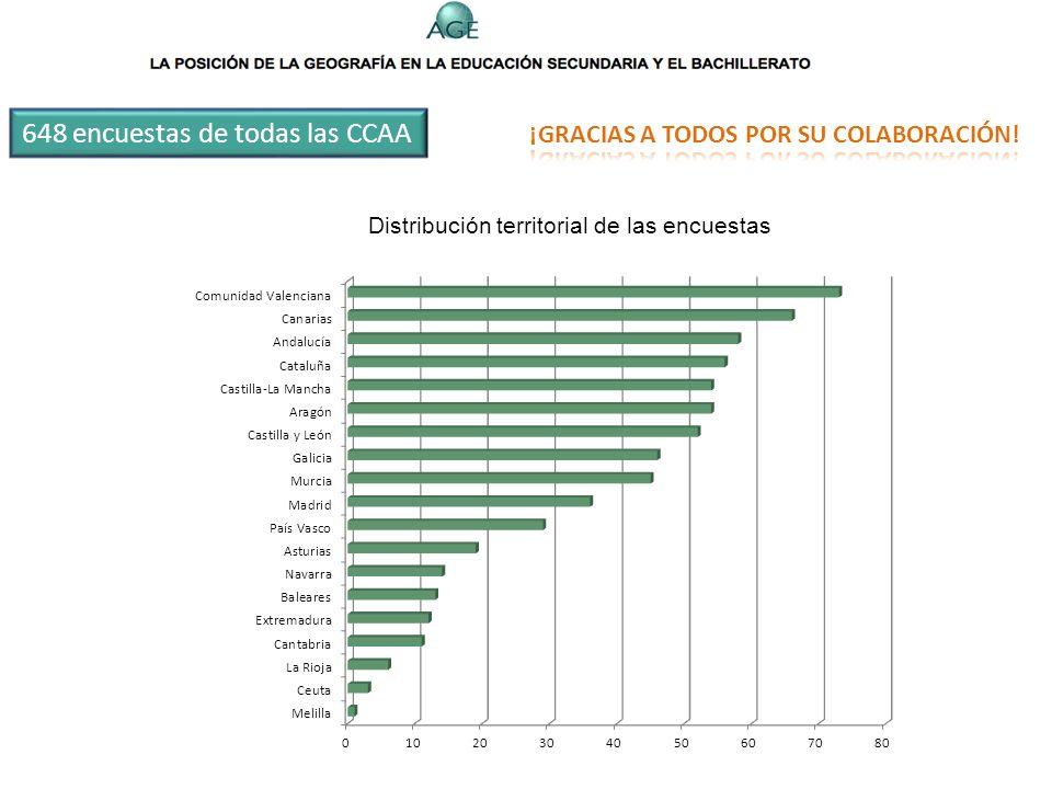 648 encuestas de todas las CCAA