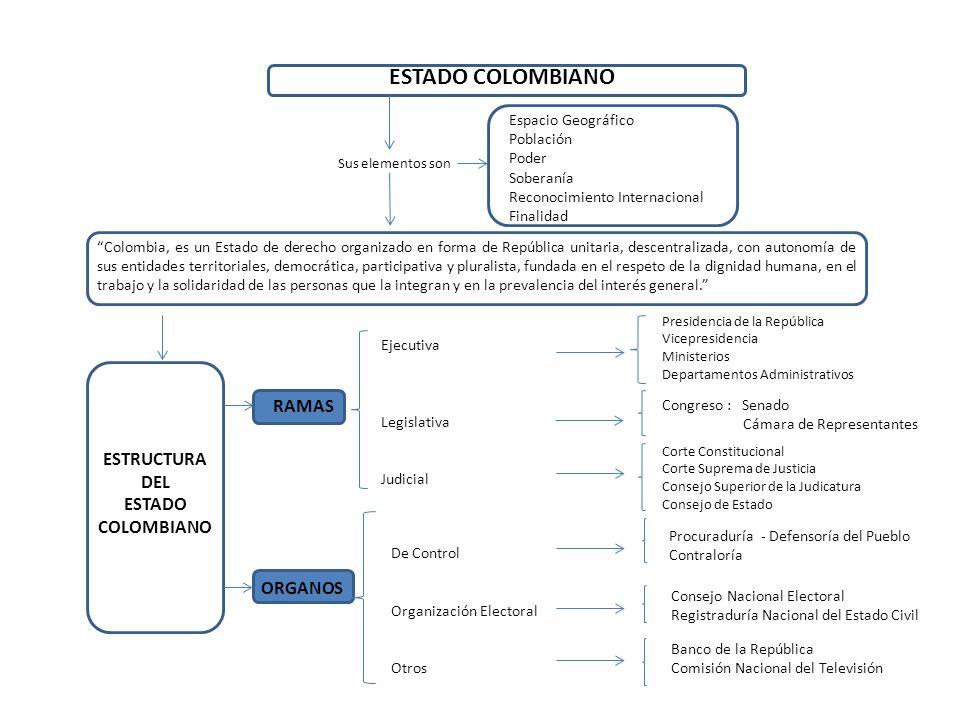 ESTADO COLOMBIANO RAMAS ESTRUCTURA DEL ESTADO COLOMBIANO ORGANOS