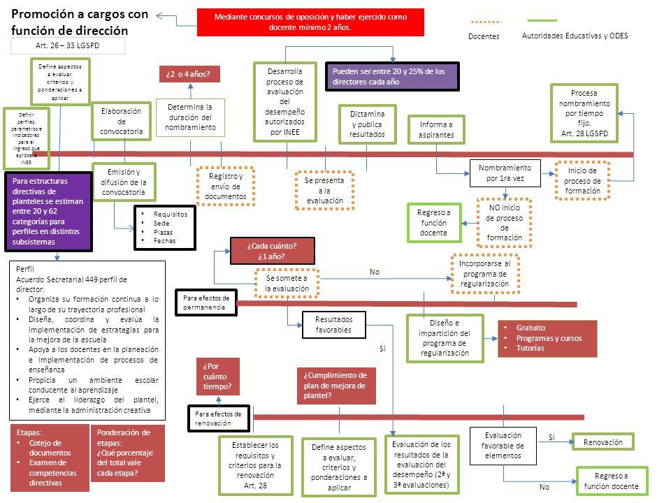 Promoción a cargos con función de dirección