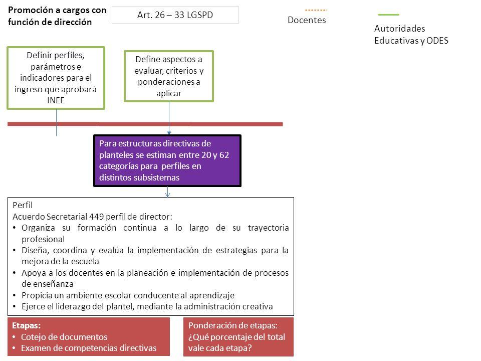 Define aspectos a evaluar, criterios y ponderaciones a aplicar