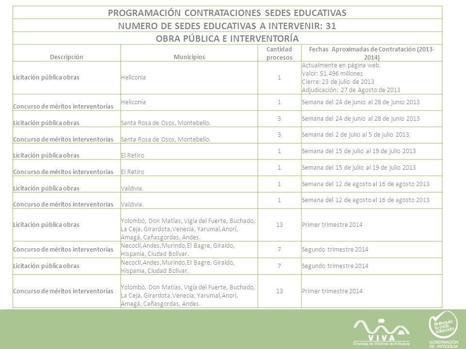 PROGRAMACIÓN CONTRATACIONES SEDES EDUCATIVAS