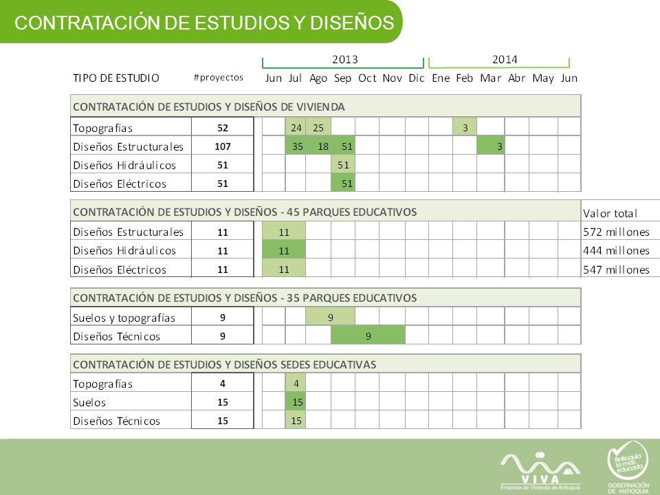 CONTRATACIÓN DE ESTUDIOS Y DISEÑOS
